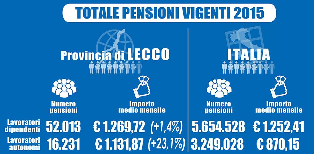 Slide tot pensioni vigenti_1000px